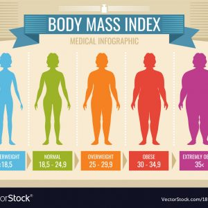 Body Mass Index Monitors & Calculators