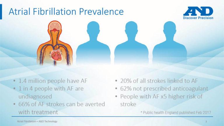 what is AFib
