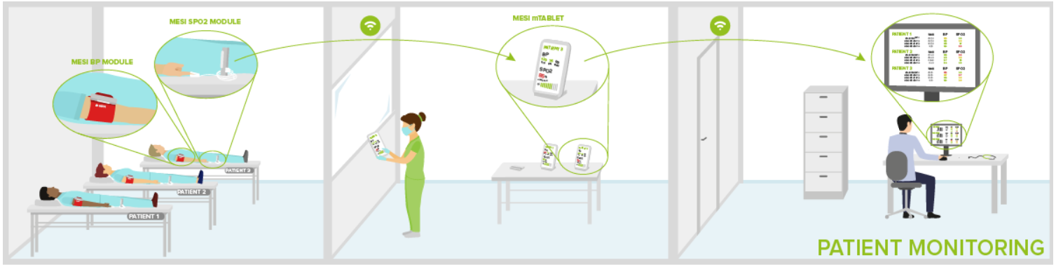 Mesi mTablet Patient Monitoring