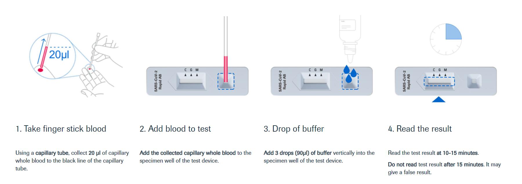 Covid Antibody Testing